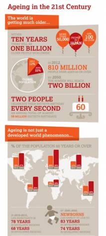 Ageing in the 21st Century: Infographic. The world is ageing rapidly. Within 10 years there will be 1 billion older people worldwide.