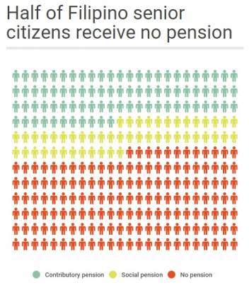 The proportion of people in the Philippines who receive a pension