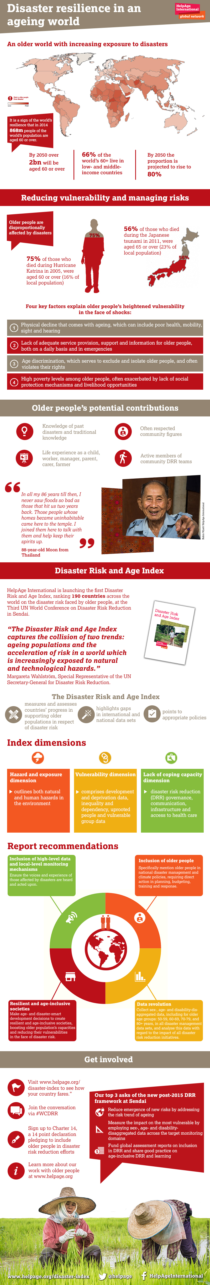 Disaster resilience in an ageing world infographic.