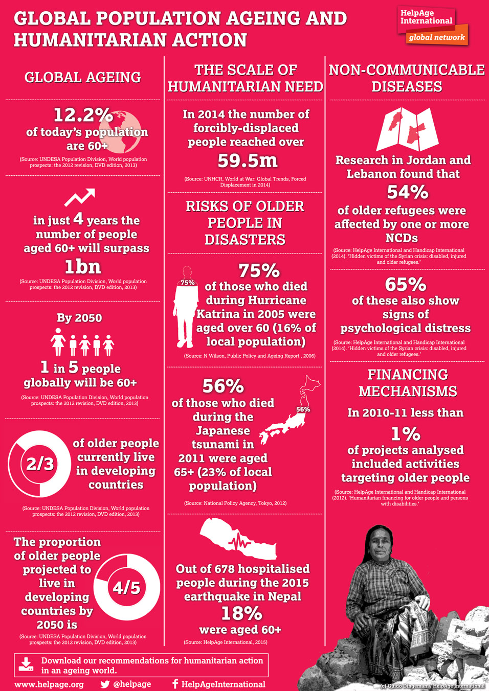 Global population ageing and humanitarian action infographic. (c) HelpAge International. Click to download recommendations for humanitarian action in an ageing world.