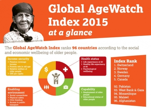 Infographic: Global AgeWatch Index 2015 at a glance. Click to view full infographic.