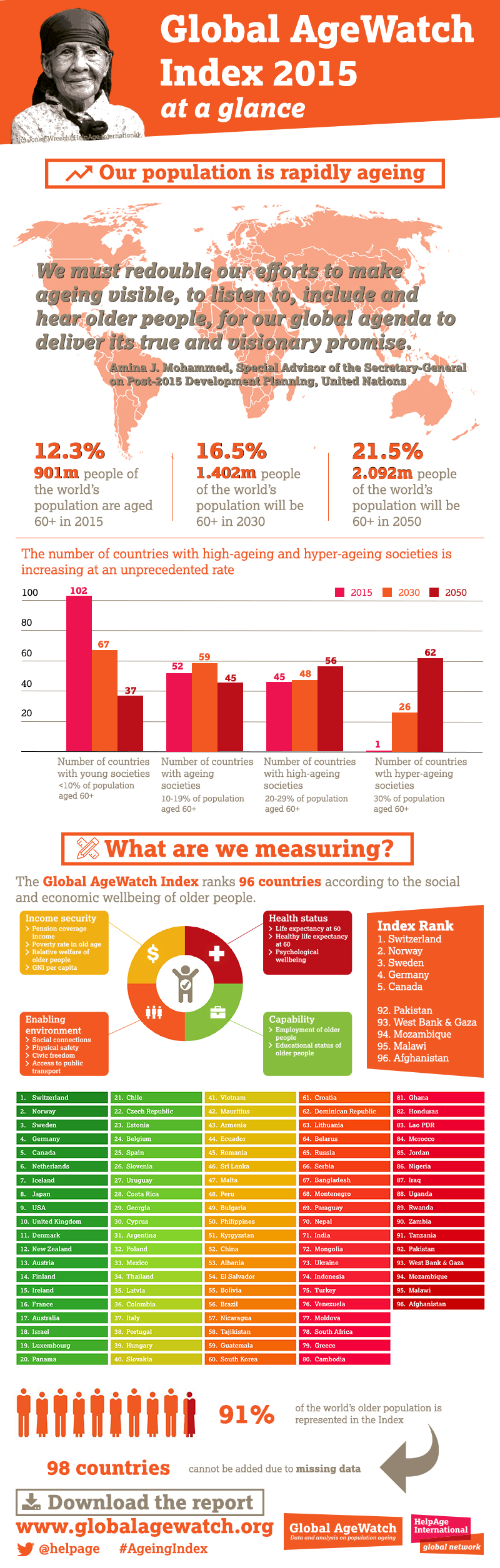 Global AgeWatch Index 2015 at a glance infographic