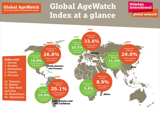 Click to view full Global AgeWatch Index 2014 infographic