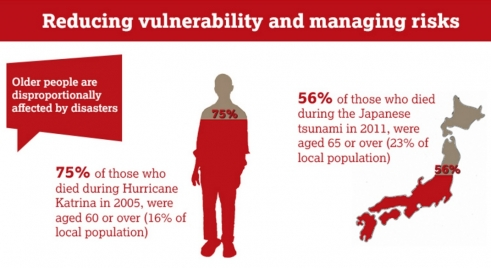 Older people's vulnerabilities in emergencies