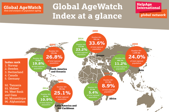 Global AgeWatch at a glance. Click image for full infographic.